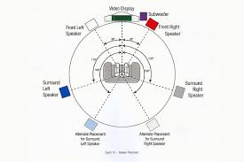 best place for subwoofer home theater placing loudspeakers and subwoofers in a home theater
