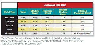ethylene glycol viscosity table selecting and maintaining glycol based heat transfer fluids fmlink