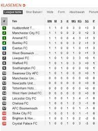 Klasemen Liga Inggris Klasemen Liga Inggris Chelsea Terpuruk Klub Promosi Berjaya