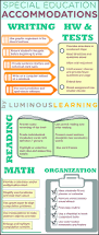special education teacher resume examples 2013 91 best iep at a glance images on pinterest classroom ideas 91 best iep at a glance images on pinterest classroom ideas teaching ideas and teacher binder
