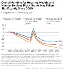 block granting low income programs leads to large funding declines