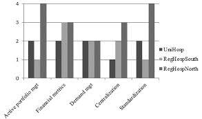 application portfolio management maturity profile for case study