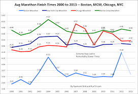 New York And Boston Map by Runtri Average Marathon Finish Times 2000 To 2013 Boston New