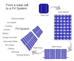 solar panel and generator wiring for cabin google search tearing