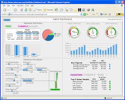 Free Excel Sales Dashboard Templates Top 10 Excel Dashboard Spreadsheet Template Excel Template