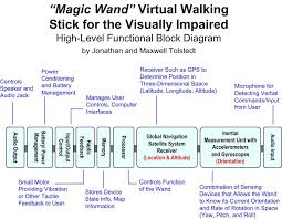 Walking Stick For Blind People Virtual Walking Stick For The Visually Impaired Create The