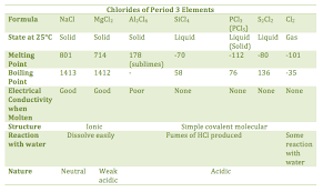 Period 3 Periodic Table 13 1 Trends Across Period 3 Hl Chemninja