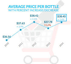 2014 increase in wine bottle price winery to consumer