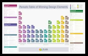 tricks to learn modern periodic table the periodic table of winning design elements