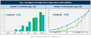 iphone vs android sales the development of android ios ecosystems operator s and non