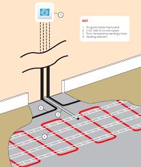 electric underfloor heating alford plumbing and heating