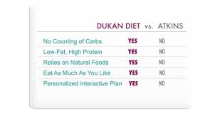 dukan diet vs atkins diet comparison