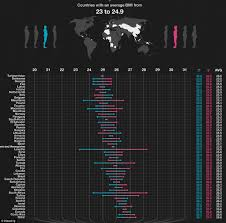 fattest countries in world revealed extraordinary graphic