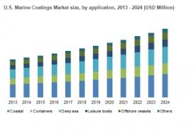 asia pacific report coatings world