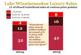 Lake Winnipesaukee Real Estate Blog by Lake Winnipesaukee Real Estate Blog