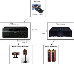 improving stereo performance of a surround sound setup u2013 part 1