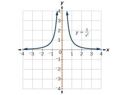 graph rational functions precalculus i