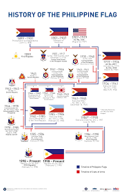 How Many Stars On The United States Flag History Of The Philippine Flag Presidential Museum And Library