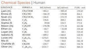 Standard Entropy Change Table Human Free Energy Table Hmolpedia