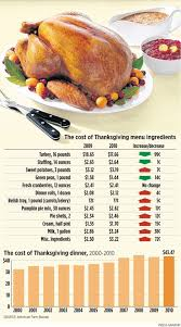 find out the cost of a 2010 thanksgiving turkey dinner for 10