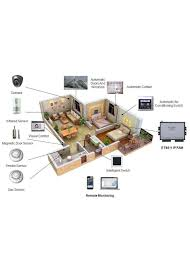 smart home solutions e tel the leader of m2m solutions provider