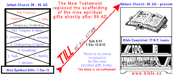 biblical gifts the nine supernatural gifts of the holy spirit defined