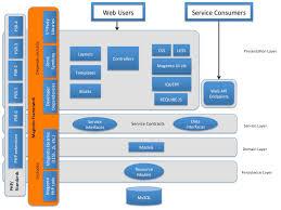 architectural diagrams magento 2 developer documentation
