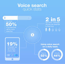 search how voice search is completely changing the seo game