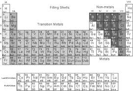 5th Element Periodic Table Crystal Chemistry