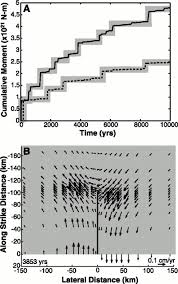 a mechanical model for intraplate earthquakes application to the