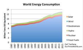 Fuels Backyard Get Together The U201cwind And Solar Will Save Us U201d Delusion Our Finite World