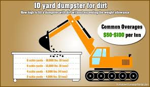 How Many Tons Per Cubic Yard Of Gravel Rent A Dumpster For Dirt Hometown Dumpster Rental