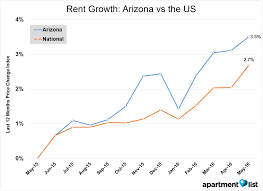june 2016 arizona apartment list rent report apartment list in arizona rents increased by 0 4 between april and may they are now up 3 5 over the last year at median prices of 840 for a 1 bedroom and 1 100 for a
