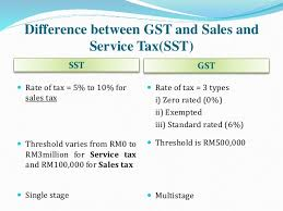 how does gst affect real estate agents in malaysia