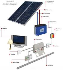 diy solar panel system wiring diagram u2013 youtube u2013 readingrat net