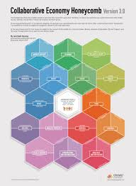 honeycomb 3 0 the collaborative economy market expansion web