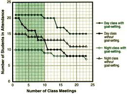 ncsall the effects of continuing goal setting on persistence in a