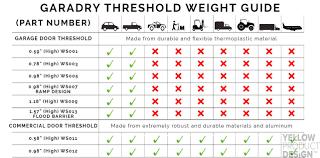 Overhead Door Threshold by Garage Door Weight