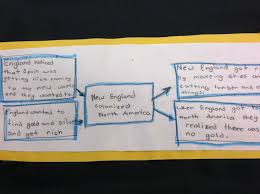 Thinking Map Thinking Mapping The Colonies Teaching In Room 6