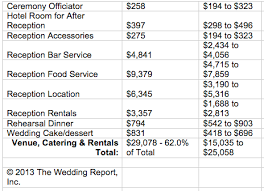 average cost of wedding dress typical flower budget for wedding kantora info