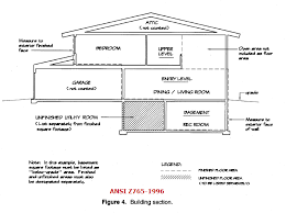 house square footage appraisal scoop calculating the gross square footage of living area