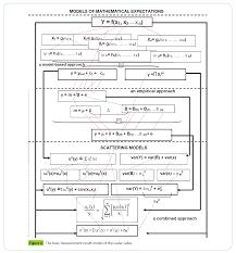 metrological modeling of colorimetric measurements results of in
