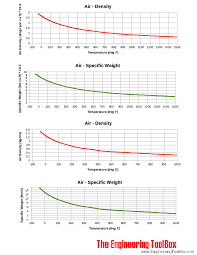 air density and specific weight
