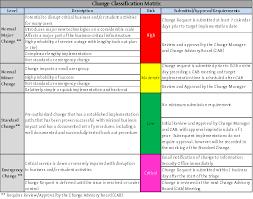 Help Desk Priority Matrix Change Management University Policies Confluence