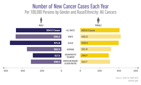 The Interplay Of Physical And Cancer Disparities National Cancer Institute