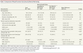 association of mental health status with perception of nasal