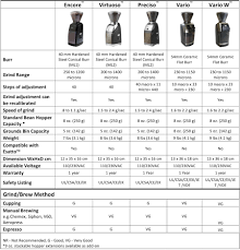 How To Make A Coffee Grinder Baratza Encore Conical Burr Coffee Grinder Prima Coffee