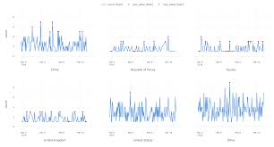 Introduction To Russia by An Introduction To Anomaly Detection In R With Exploratory