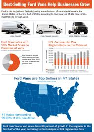 Half Of The United States The Motoring World Usa Over Half Of Commercial Van Sales In The