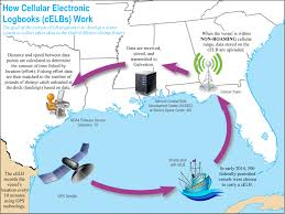 T Mobile Tower Map Spgm Electronic Log Book Noaa Fisheries